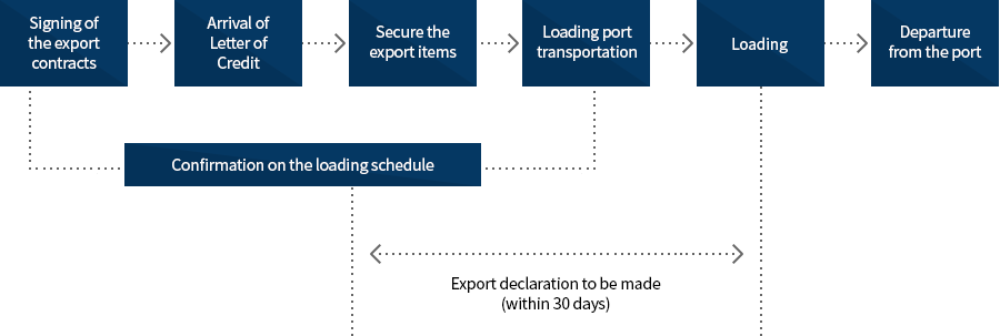 Flow chart of export clearance